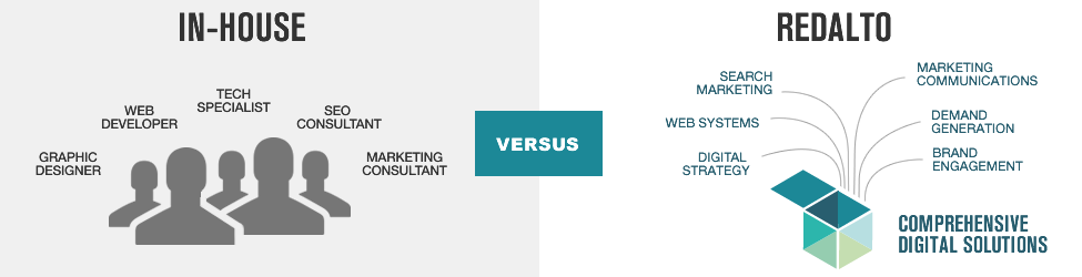 Inhouse marketing versus outsourcing